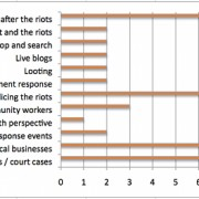ELL coverage of riots breakdown