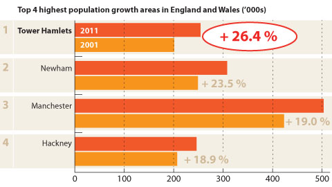 Population growth and company