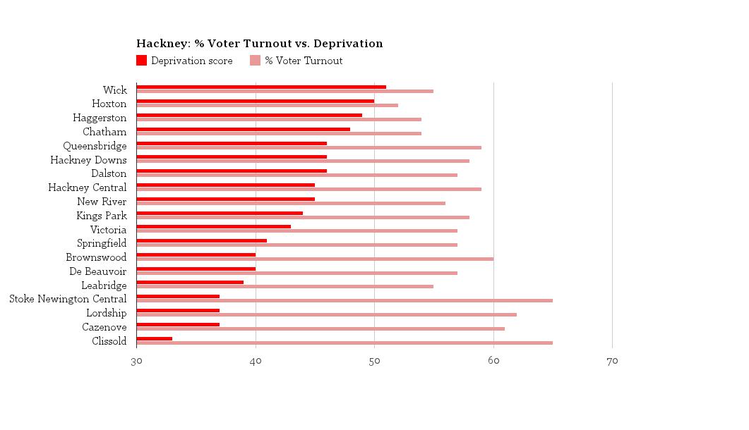 Hackney deprivation & voter turnout. Pic Hajera Blagg & Taku Dzimwasha