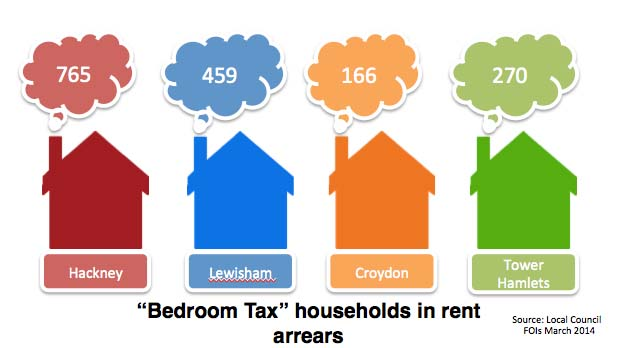 There are households now in rent arrears as a result of the bedroom tax