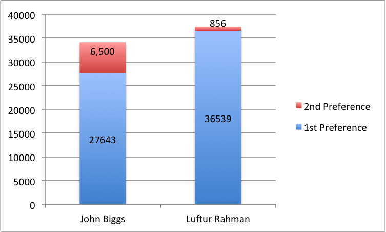 Graph showing the 1st and 2nd preference vote breakdown of the top two candidates. Graph: Andy Goddard