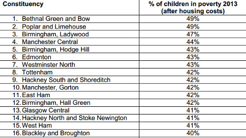 The top two constituencies with the highest levels of child poverty in the UK are in Tower Hamlets. Figures: End Child Poverty