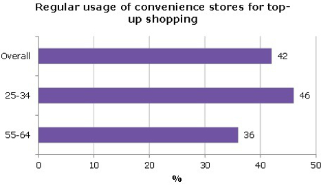 Figure 1: Regular usage of convenience stores for top-up shops, February 2014. Pic: Kat Sunnucks