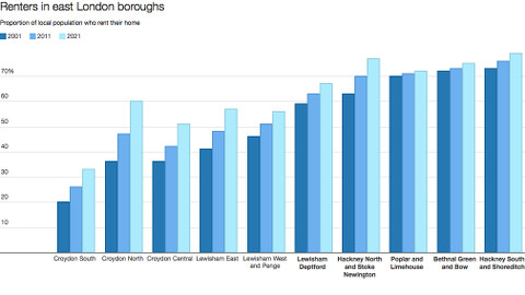 Graph showing renters in east London boroughs. Pic: Datawrapper