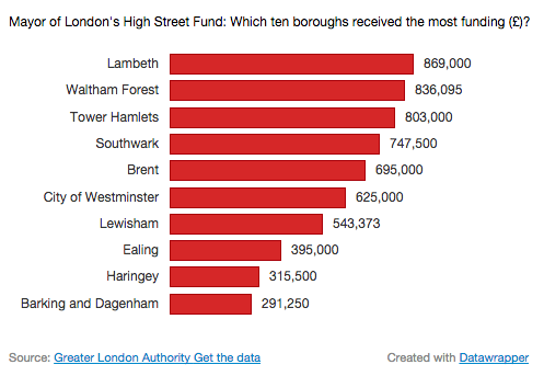 Lewisham's allocation of the High Street Fund is the 7th highest in London. Pic: Grace Darlington