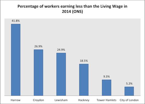 Zak - Croydon Living Wage Data