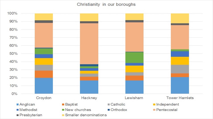 Christianity in our boroughs ELL