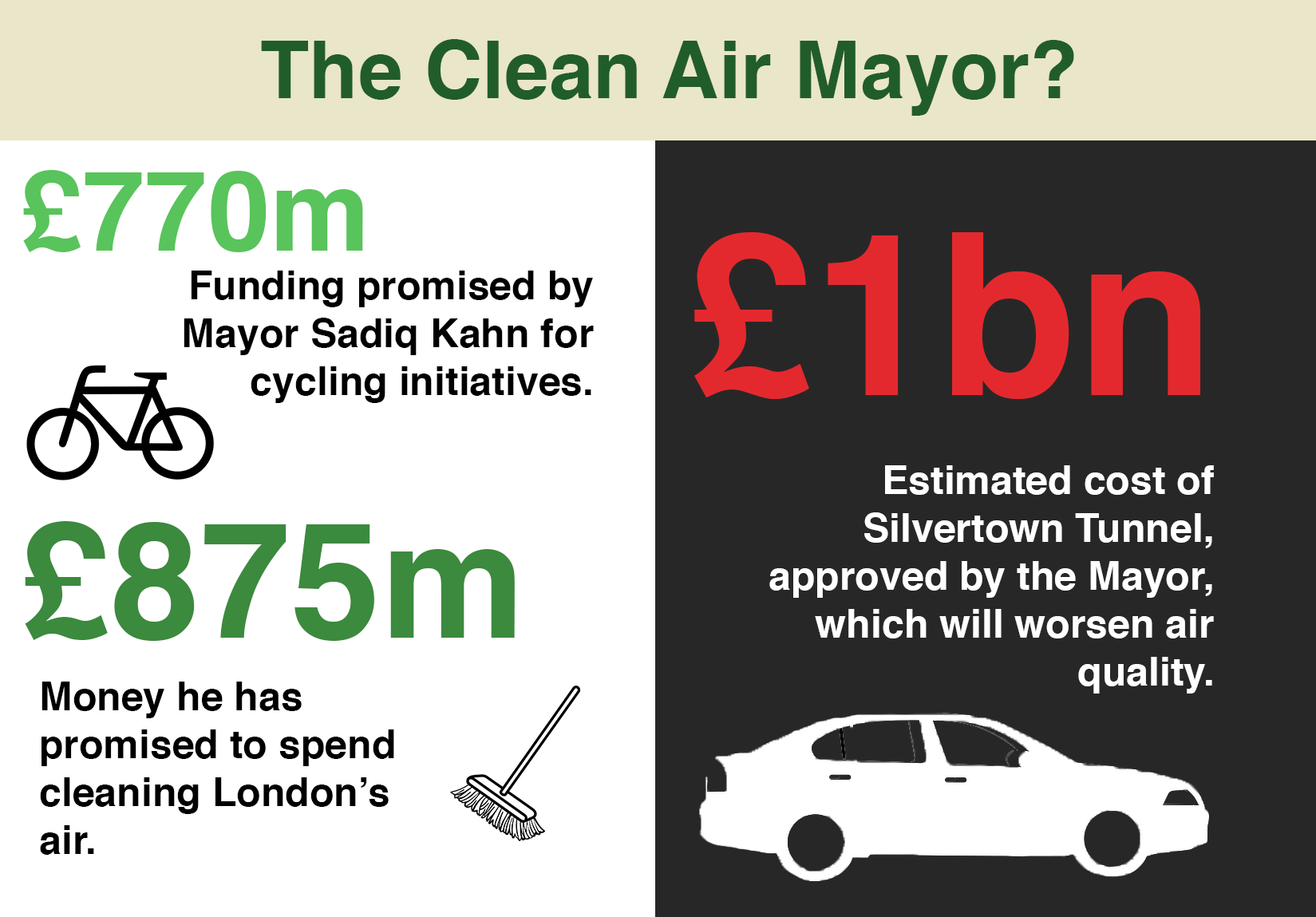 Spending by the Mayor of London Sadiq Kahn: £770m on cycling initiatives, £875m cleaning London's air, and £1bn on the heavily polluting Silvertown Tunnel