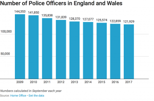 Number of Police Officers in England and Wales