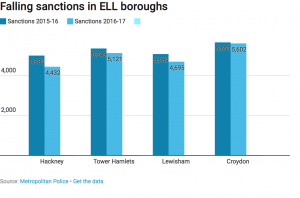 Falling crime ramifications with ELL boroughs