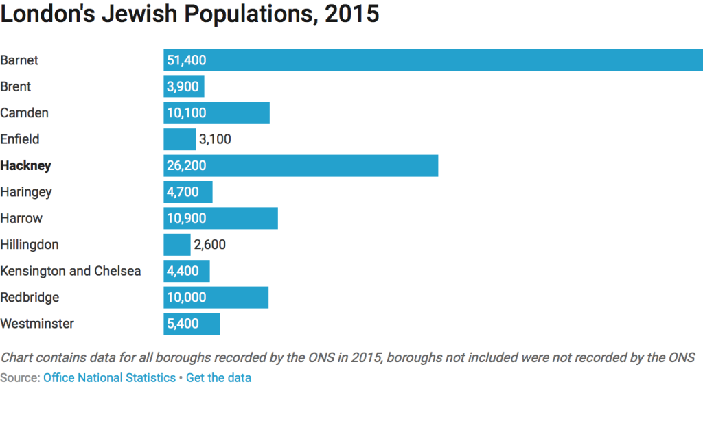 London's Jewish populations by borough