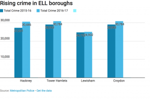 Year on year crime with ELL boroughs