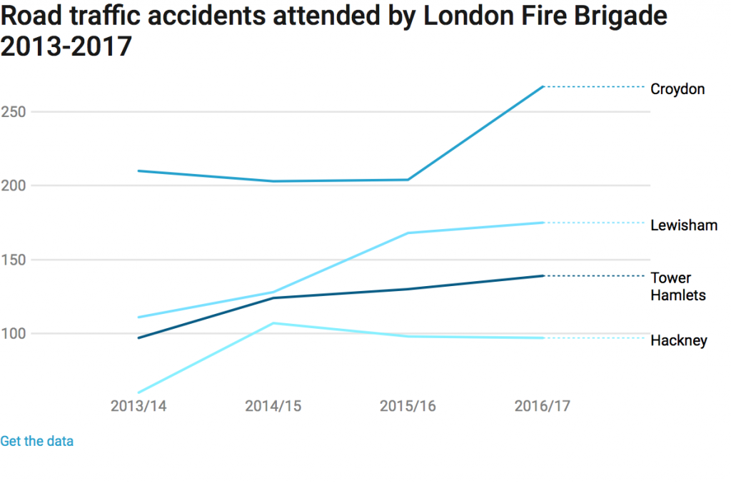 Road traffic accidents attended by London Fire Brigade 2013-2017