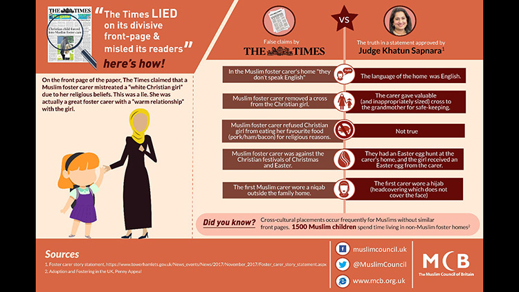 Infographic from the Muslim Council for Britain highlighting inaccuracies within the Times reports