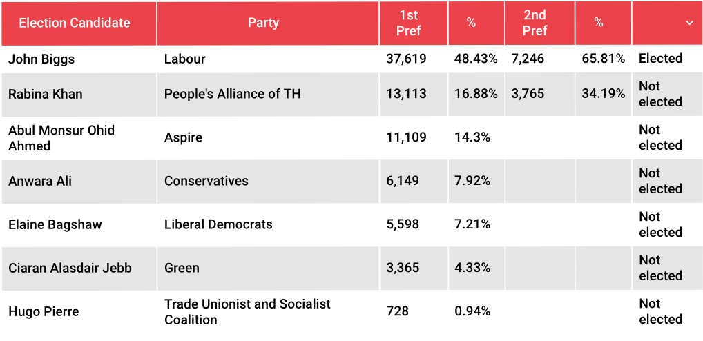 Tower Hamlets mayoral election results. Pic: Roza Andreou