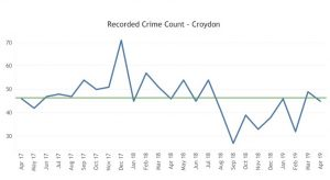 Croydon Knife Crime Count