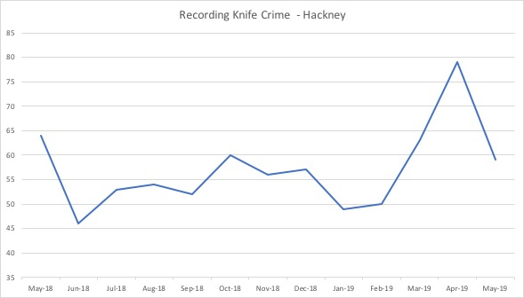 Knife Crime Reported in Hackney